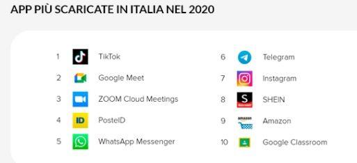 App più scaricate 2020