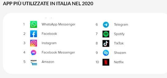 App più utilizzate 2020